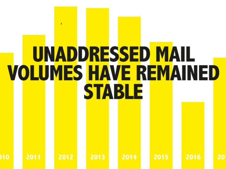 Unaddressed mail: The power of print part one