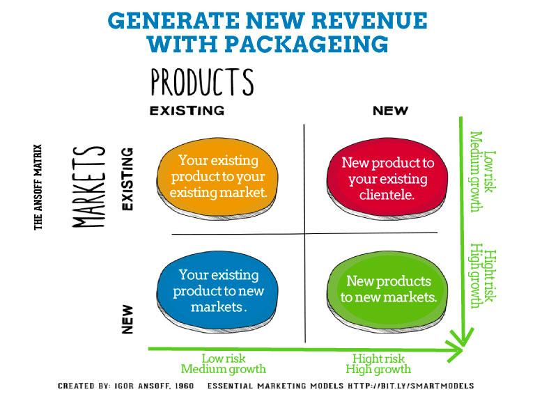 generate new revenue with packaging