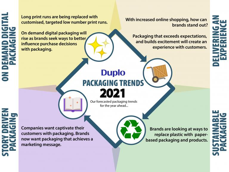 Packaging trends 2021